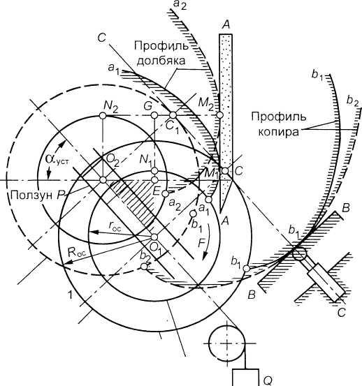 Схема расположения салазок