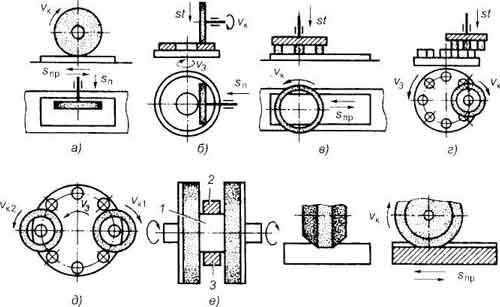 Схемы обработки поверхностей